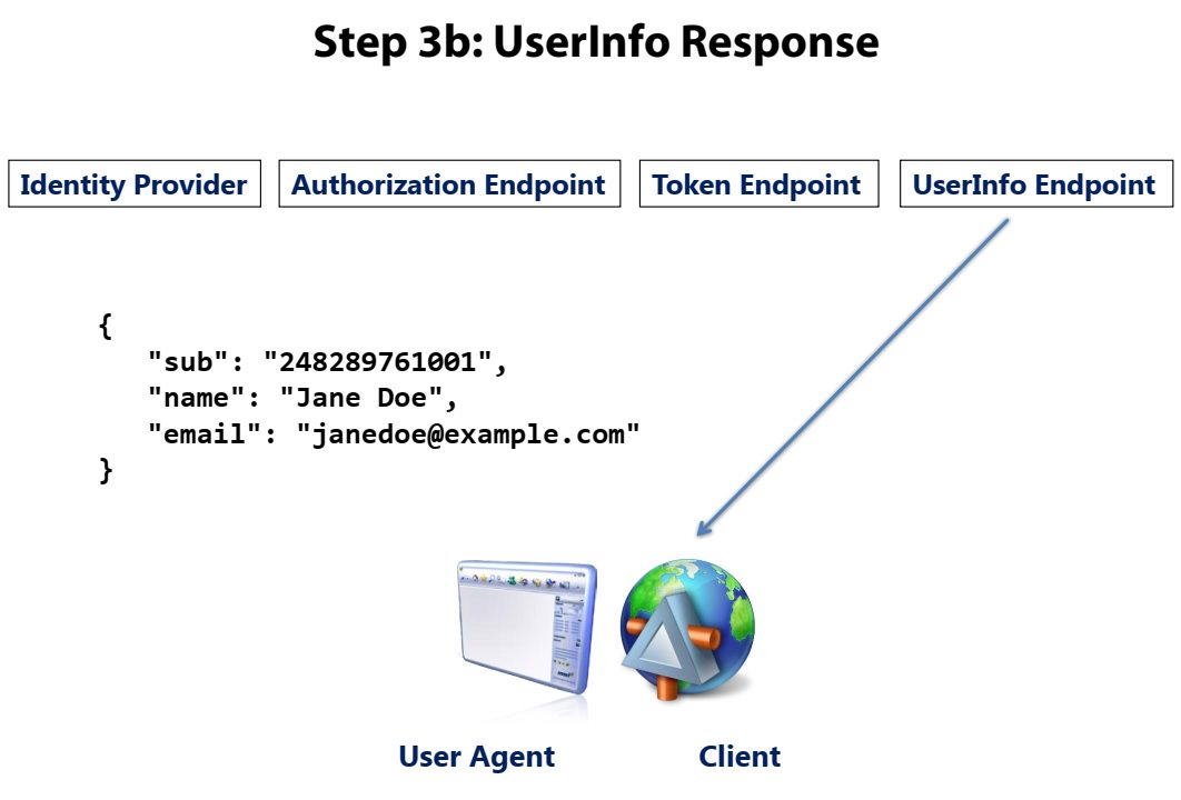 OpenID Connect overview Step 7